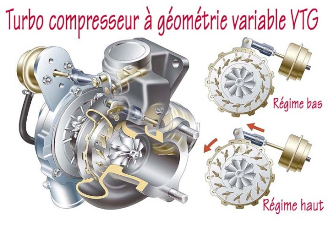 le turbo g om trie variable