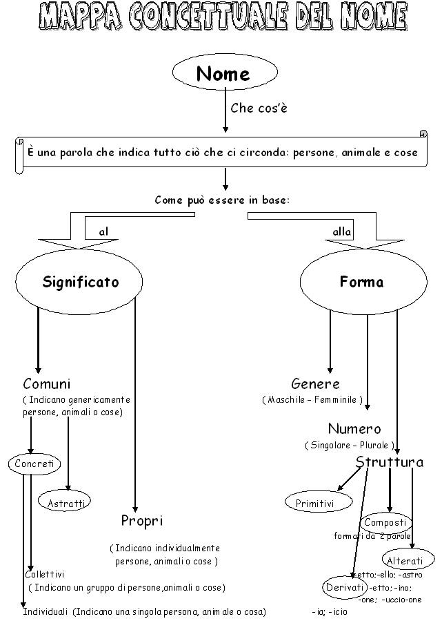Mappe Concettuali Il Forum Di Maestra Sabry